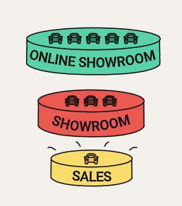 online showroom funnel